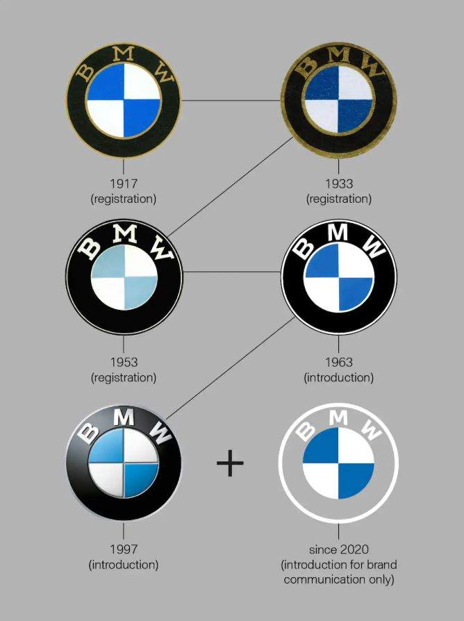 bmw logo design