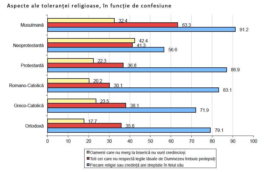 Aspecte ale tolerantei religioase