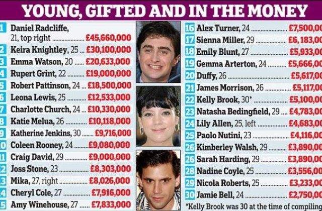 Top 5: Cele mai bogate vedete tinere din Marea Britanie