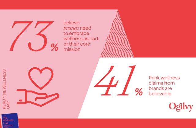 Studiu premieră: Consumatorii se așteaptă ca brandurile să introducă segmentul de wellness în strategia lor de business