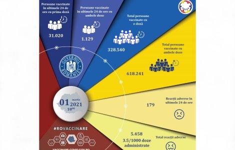 32.149 de persoane au fost vaccinate în ultimele 24 de ore